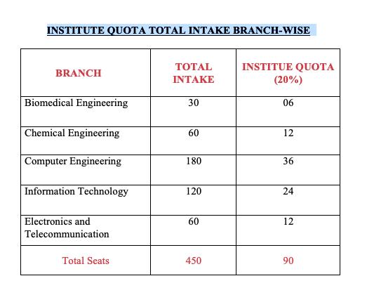 Thadomal Shahani Engineering College – MUMBAI